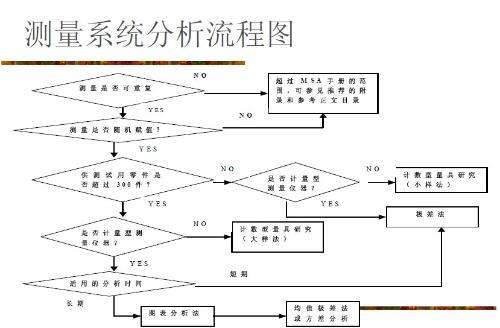 测量系统图